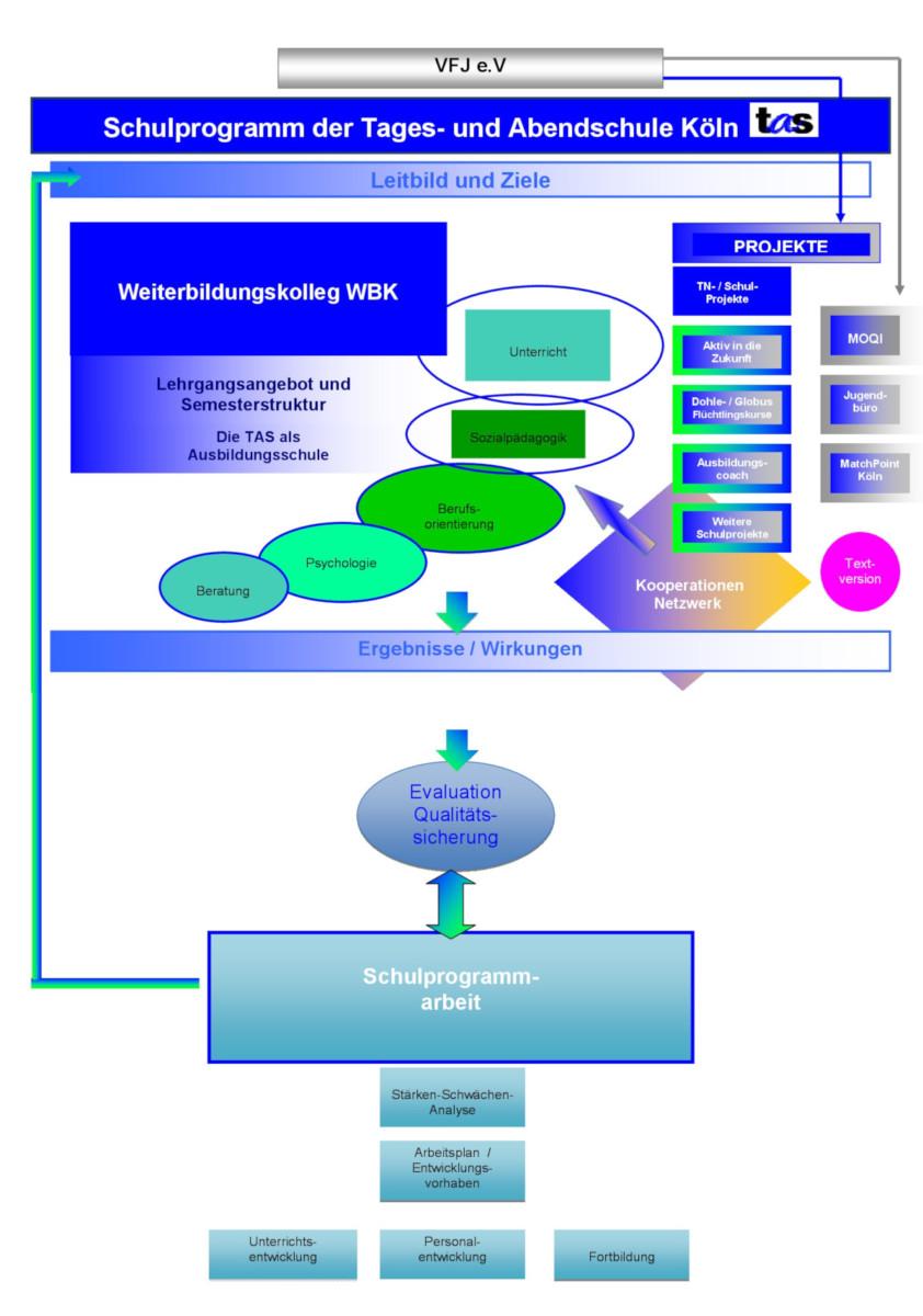 Das Schulprogramm der Tages- und Abendschule Köln (TAS)